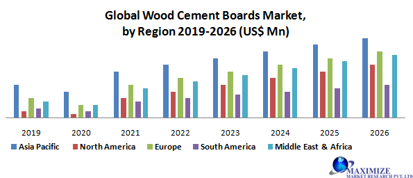 Global Wood Cement Boards Market