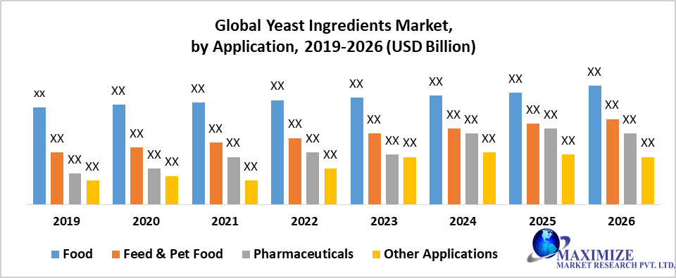 Global Yeast Ingredients Market by Application