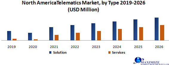 North America Telematics Market