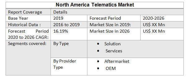 North America Telematics Market3