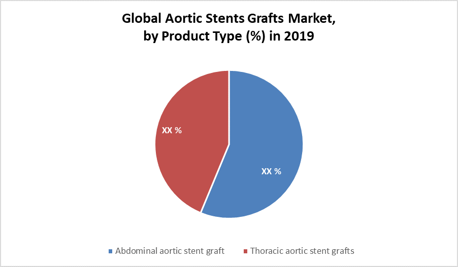 Global Aortic Stents Grafts Market