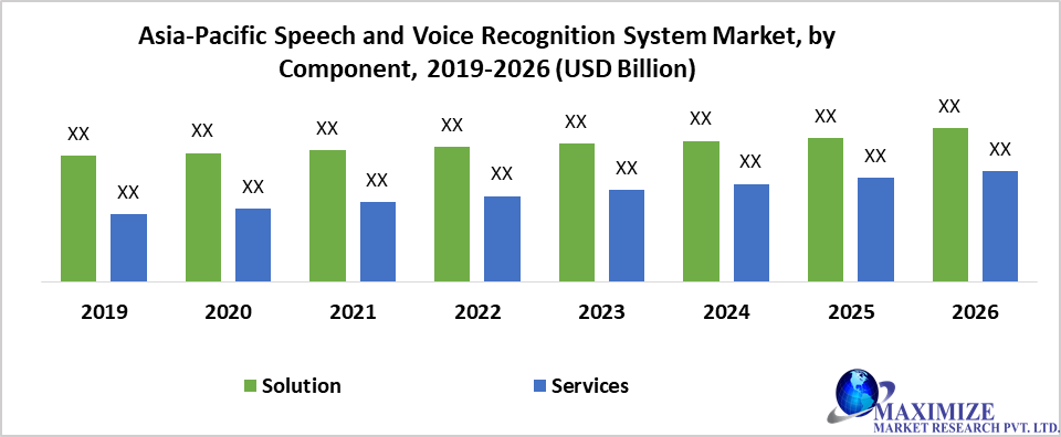 Asia-Pacific Speech and Voice Recognition System Market