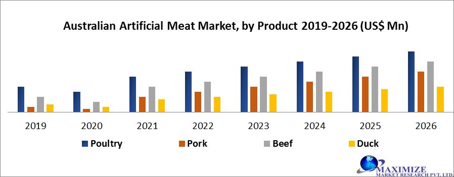 Australian Artificial Meat Market by Product