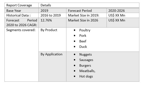 Australian Artificial Meat Market by Scope