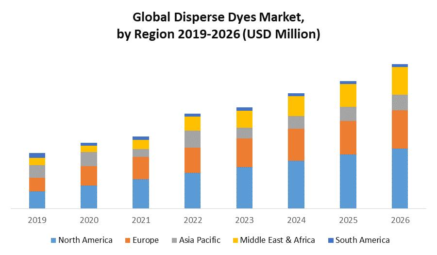 Disperse Dyes Market