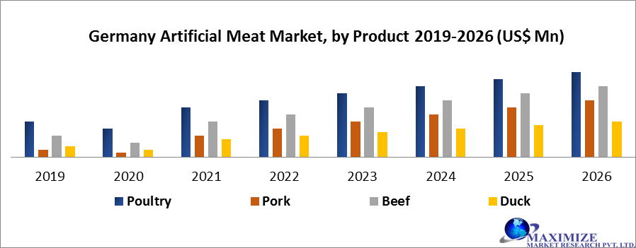 Germany Artificial Meat Market by Product