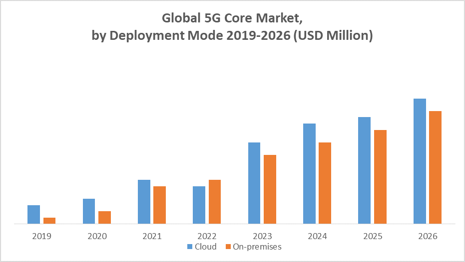 Global 5G Core Market by Deployment