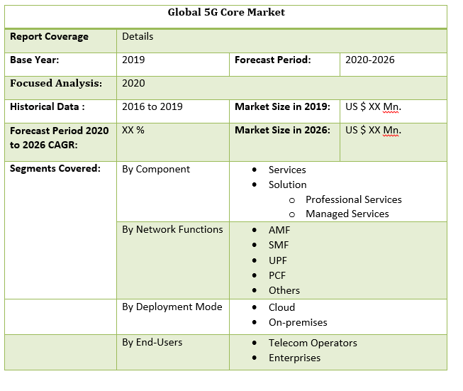 Global 5G Core Market by Scope