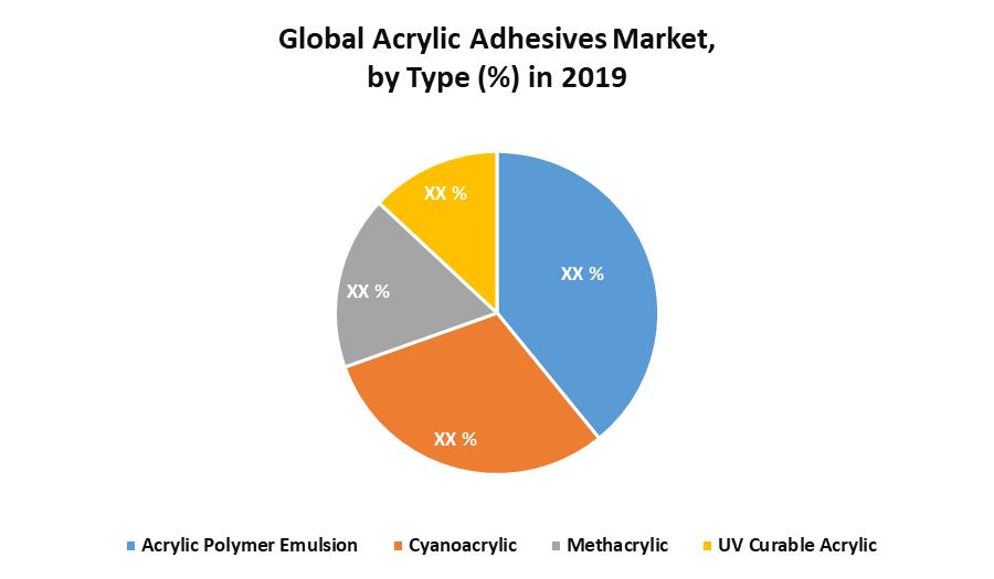 Global Acrylic Adhesives Market