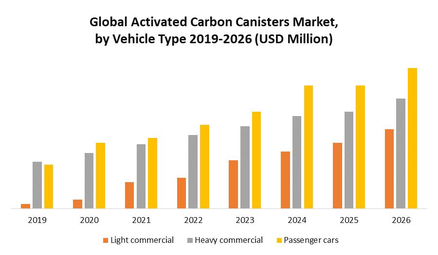 Global Activated Carbon Canisters Market