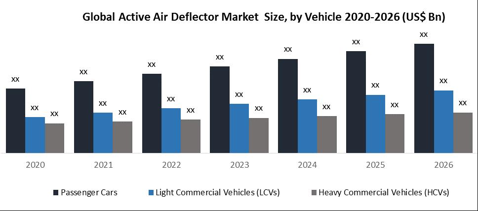 Global Active Air Deflector Market Size