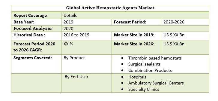 Global Active Hemostatic Agents Market 2