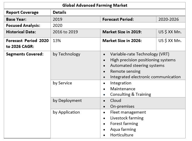 Global Advanced Farming Market 2