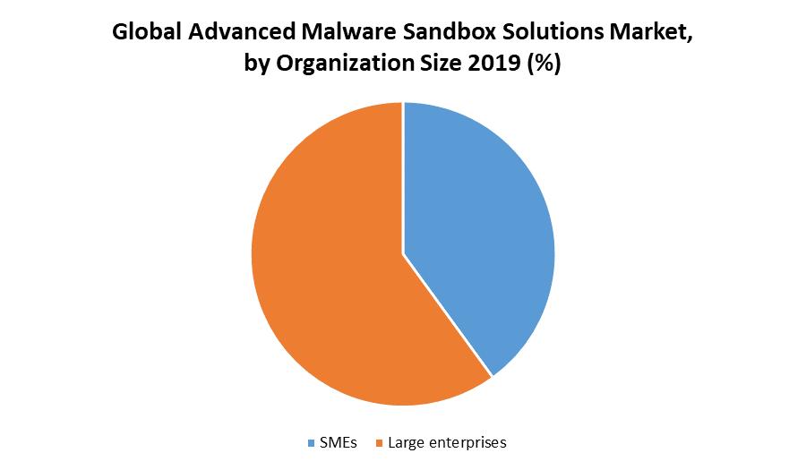 Global Advanced Malware Sandbox Solutions Market by Organization