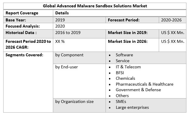 Global Advanced Malware Sandbox Solutions Market by Scope