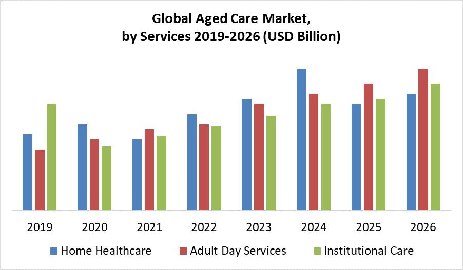 Global Aged Care Market
