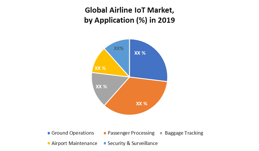 Global Airline IoT Market