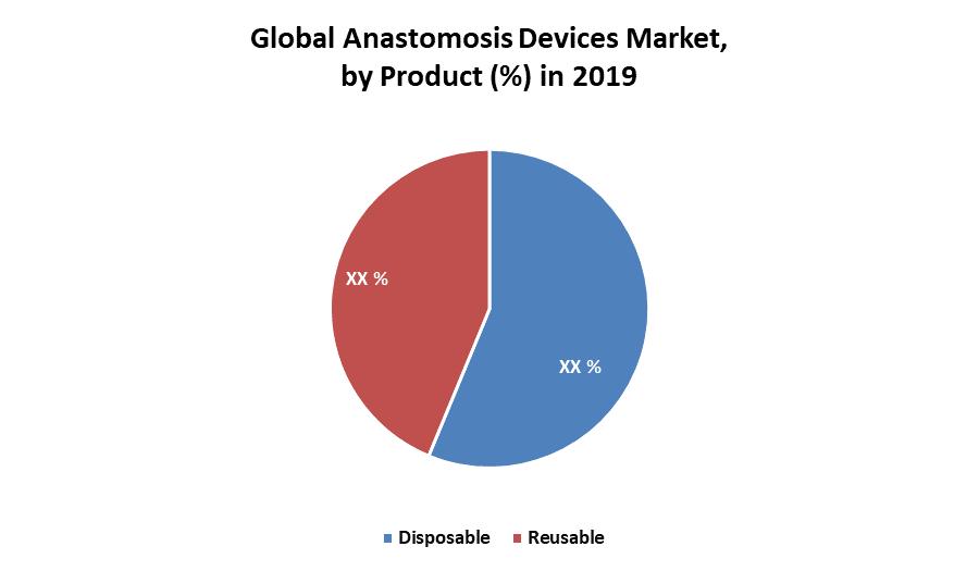 Global Anastomosis Devices Market