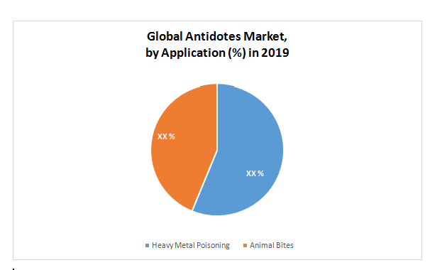 Global Antidotes Market by Application