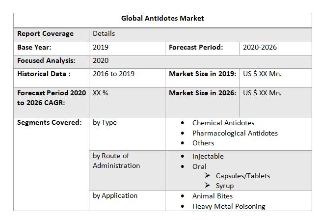 Global Antidotes Market