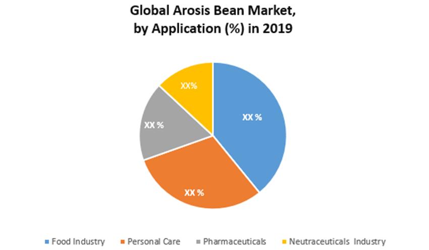 Global Arosis Bean Market 1