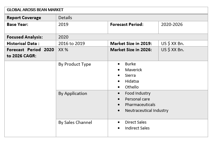 Global Arosis Bean Market 3