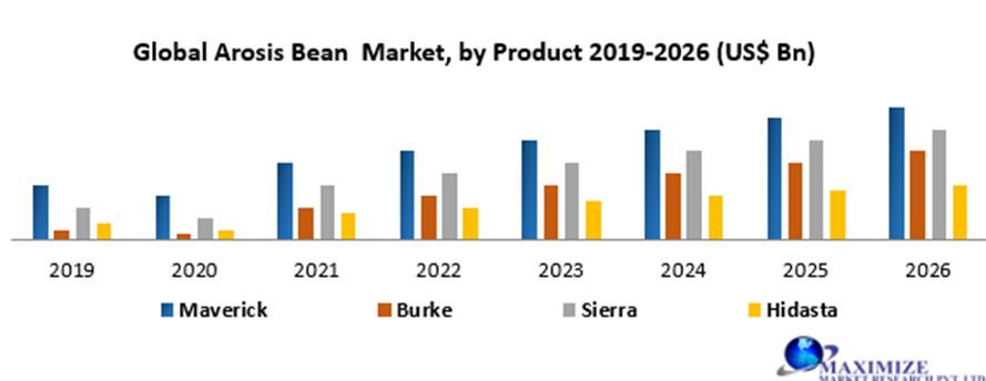 Global Arosis Bean Market