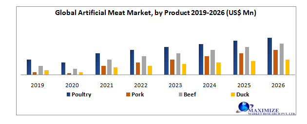Global Artificial Meat Market by Product