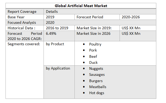 Global Artificial Meat Market table