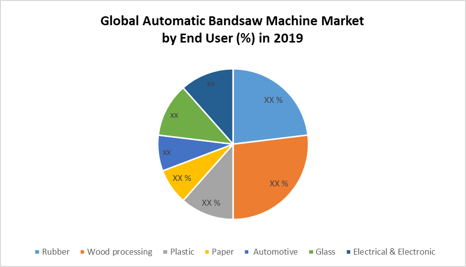 Global Automatic Bandsaw Machines Market by End User