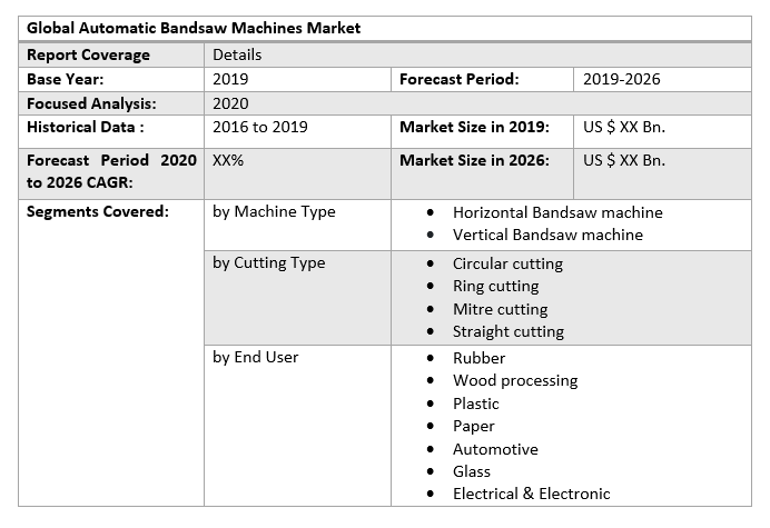 Global Automatic Bandsaw Machines Market by Scope