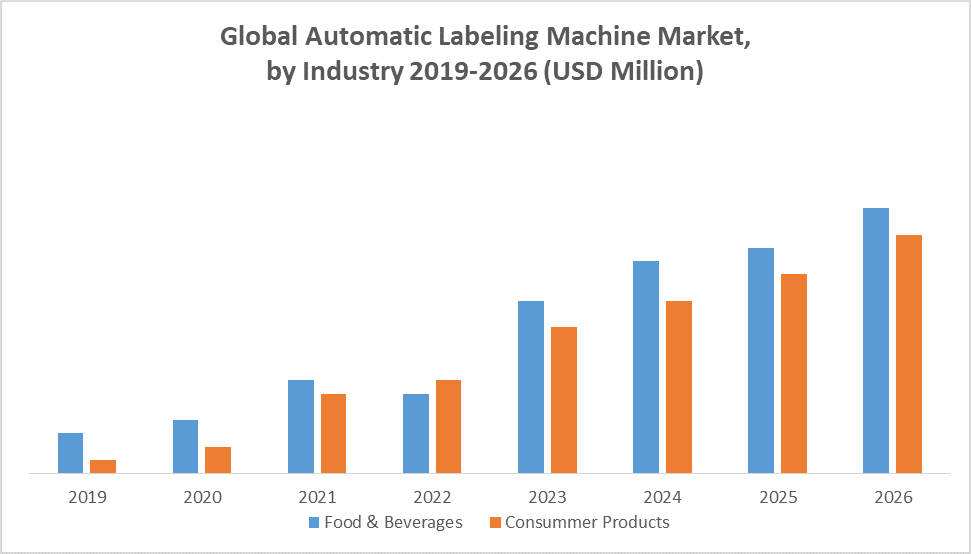Global Automatic Labeling Machine Market by Industry