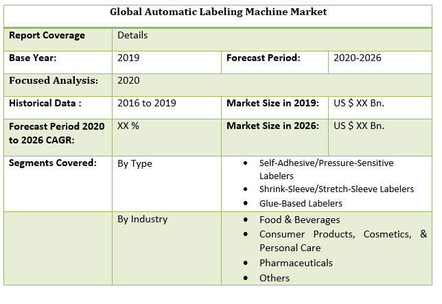 Global Automatic Labeling Machine Market by Scope
