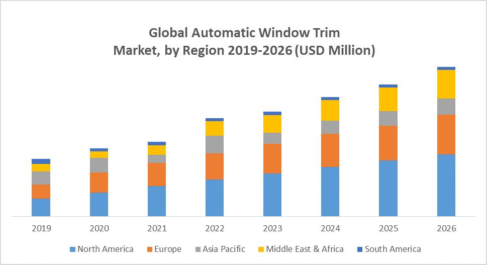 Global Automatic Window Trim Market
