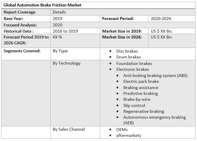 Global Automotive Brake Friction Market