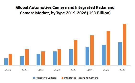 Global Automotive Camera and Integrated Radar and Camera Market1