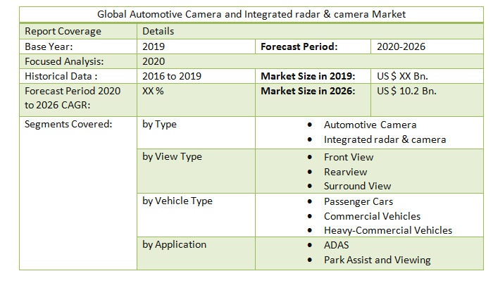 Global Automotive Camera and Integrated Radar and Camera Market3