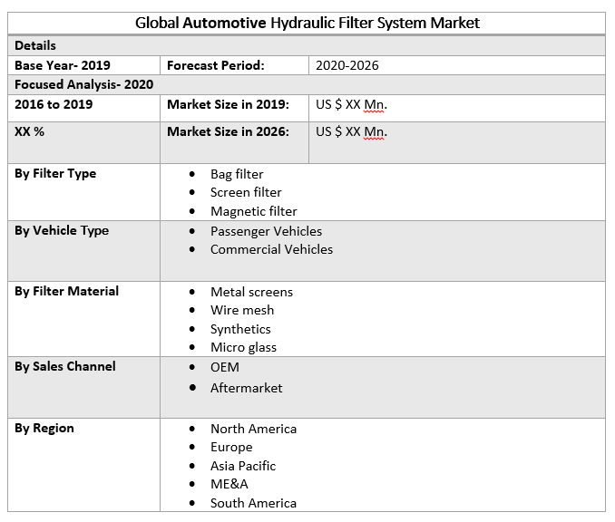 Global Automotive Hydraulic Filter System Market
