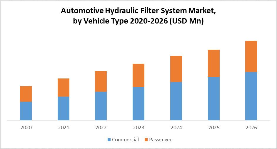 Global Automotive Hydraulic Filter