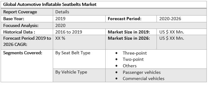 Global Automotive Inflatable Seatbelts Market