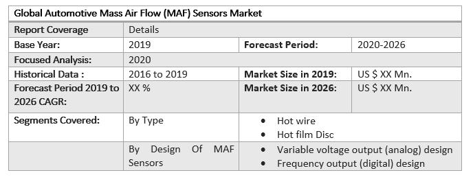 Global Automotive Mass Air Flow (MAF) Sensors Market 3