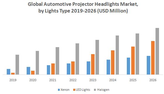 Global Automotive Projector Headlamps Market1