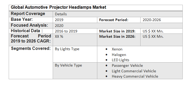 Global Automotive Projector Headlamps Market3