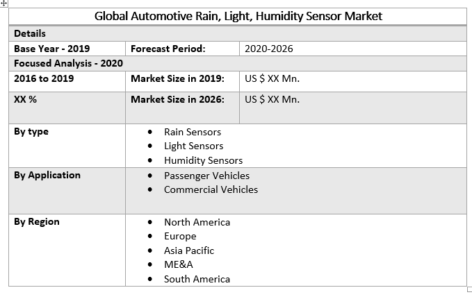 Global Automotive Rain, Light, Humidity Sensor Market