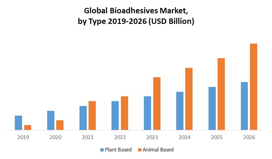 Global Bioadhesives Market