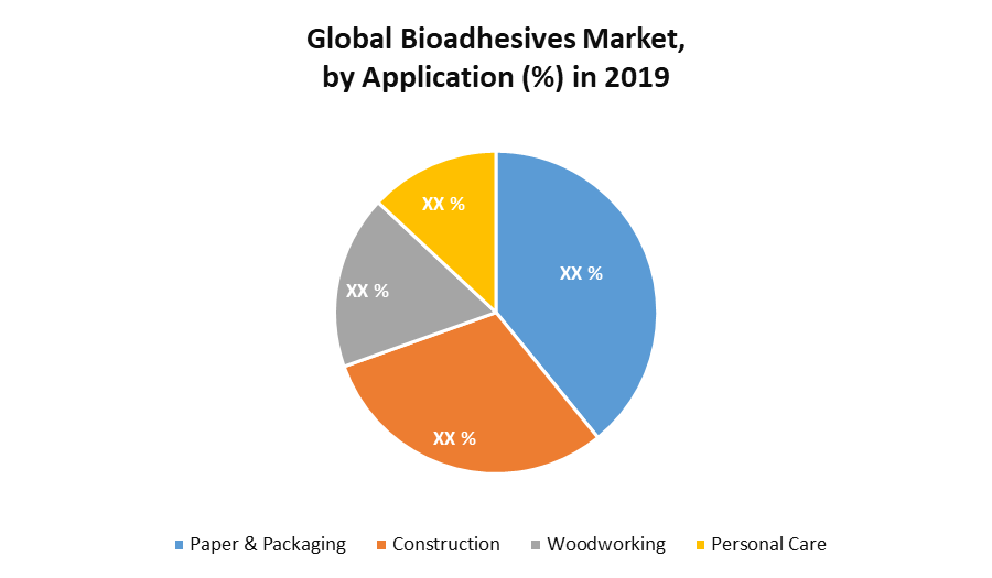 Global Bioadhesives