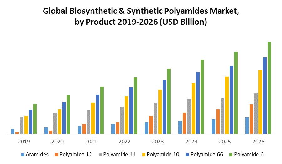 Global Biobased & Synthetic Polyamides Market