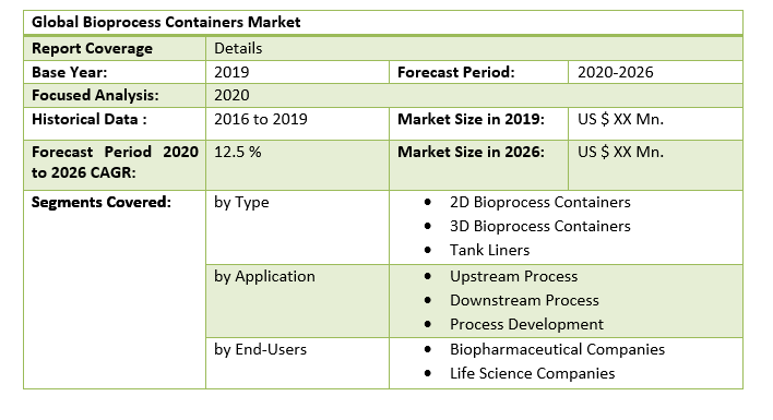 Global Bioprocess Containers Market 2