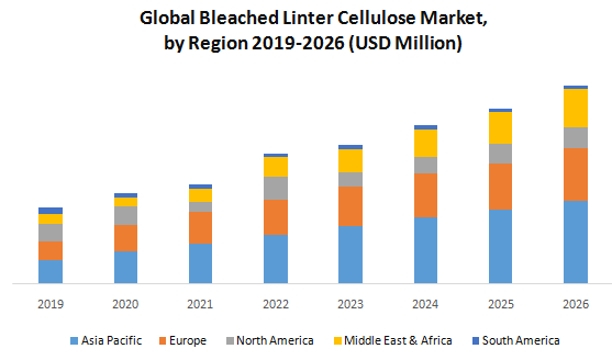 Global Bleached Linter Cellulose Market1