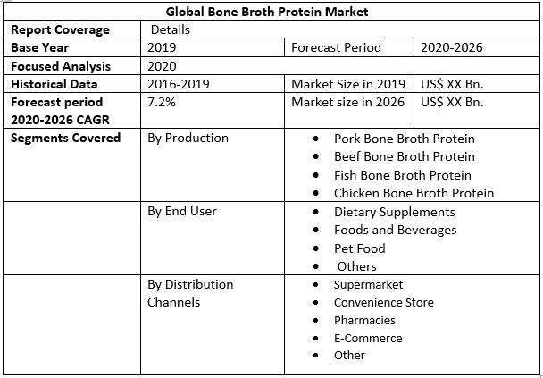 Global Bone Broth Protein Market